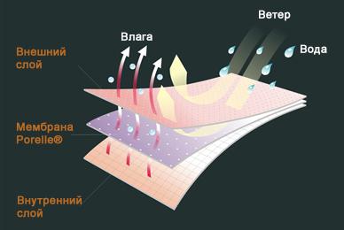 Носки водонепроницаемые DexShell HPro